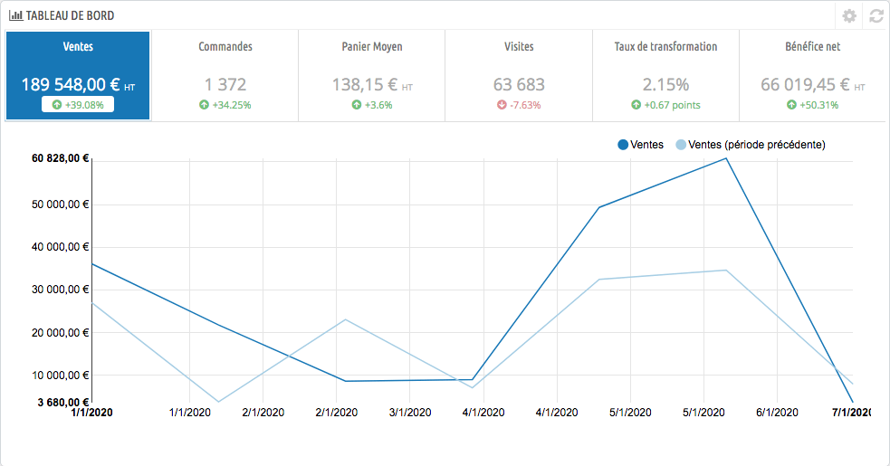 Les statistiques de PrestaShop